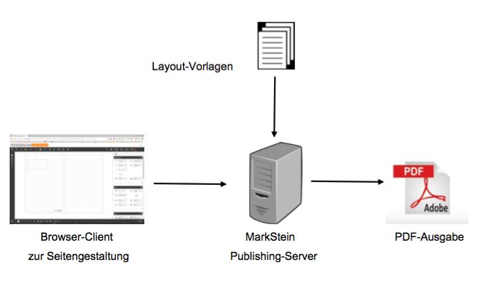 MarkStein Publishing-Server - MarkStein Publishing